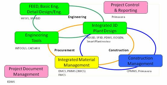 Construction Management System : Suluh ardhi engineering management system